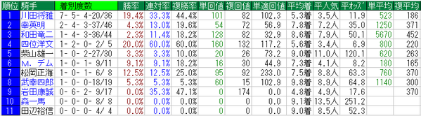金鯱賞2015騎手データ