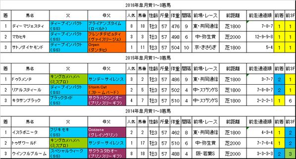皐月賞2017過去データ