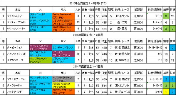 函館記念2017過去データ