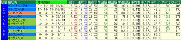 日本ダービー2018種牡馬データ