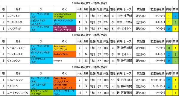 菊花賞2021過去データ