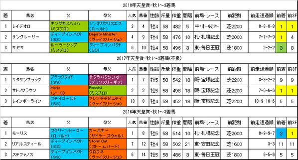 天皇賞秋2019過去データ