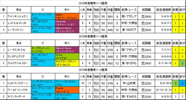 青葉賞2017過去データ
