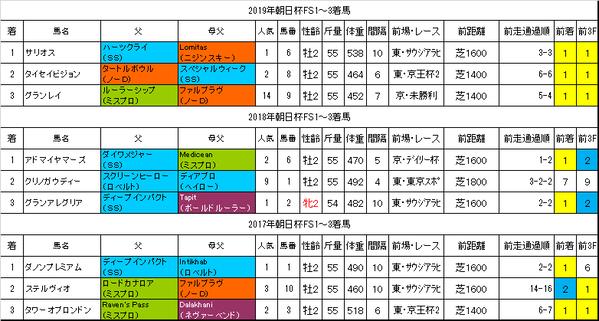 朝日杯フューチュリティステークス2020過去データ