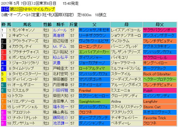NHKマイルカップ2017出馬表