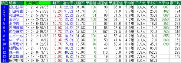 平安ステークス2016騎手データ