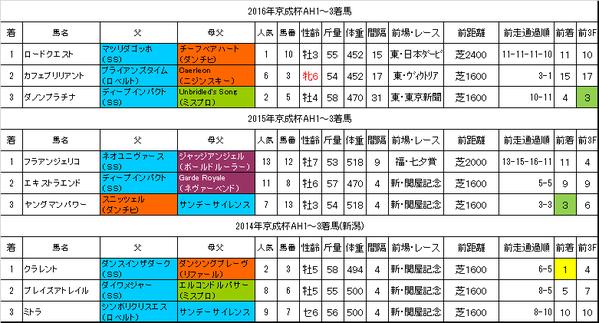 京成杯オータムハンデキャップ2017過去データ
