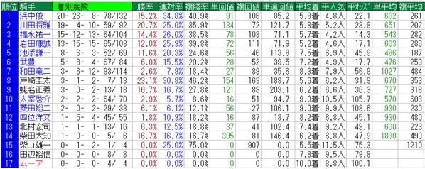 朝日杯FS2014騎手データ