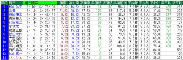 東海S2015騎手データ