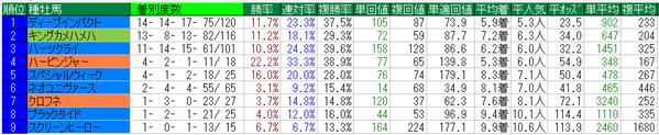 弥生賞2015種牡馬データ