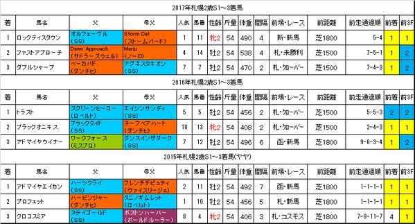 札幌2歳ステークス2018過去データ