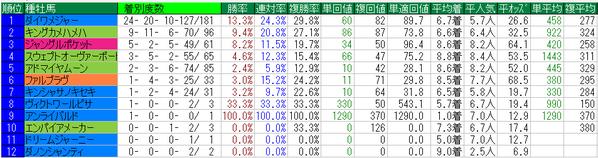 京王杯2歳ステークス2015種牡馬データ