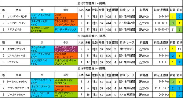 菊花賞2017過去データ