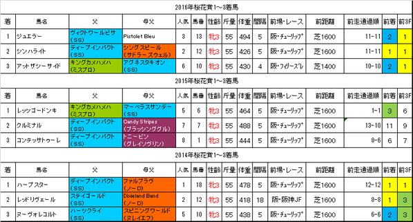桜花賞2017過去データ