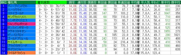 金鯱賞2014種牡馬データ