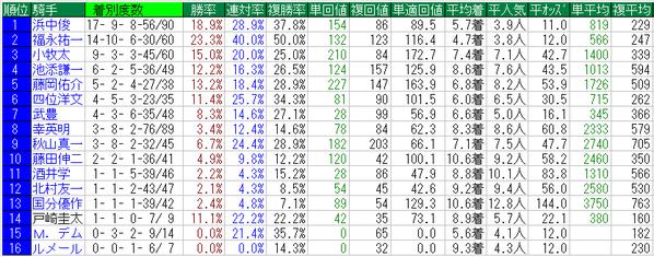 阪急杯2015騎手データ