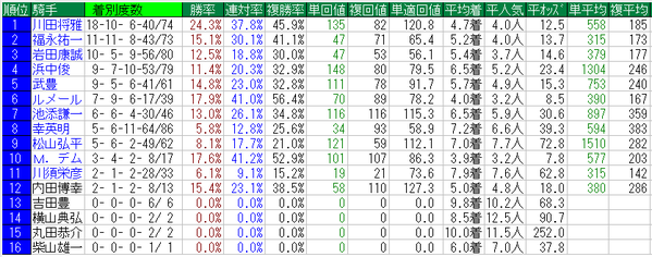 秋華賞2015騎手データ