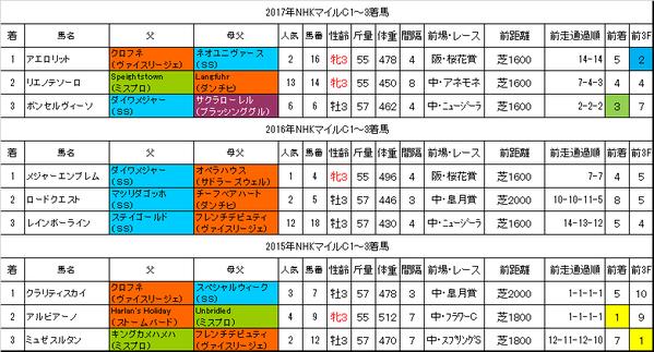NHKマイルカップ2018過去データ