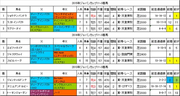 ジャパンカップ2016過去データ