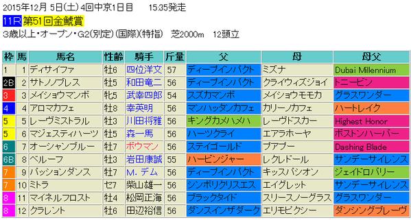 金鯱賞2015出馬表