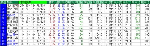 府中牝馬ステークス2014騎手データ
