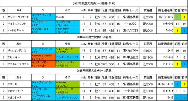 新潟大賞典2018過去データ