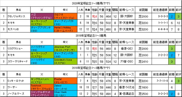 宝塚記念2021過去データ