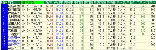 中山牝馬ステークス2018騎手データ