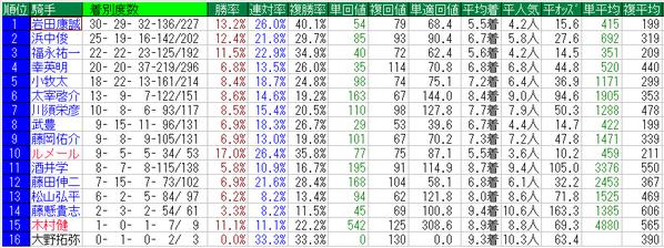 みやこS2014騎手データ