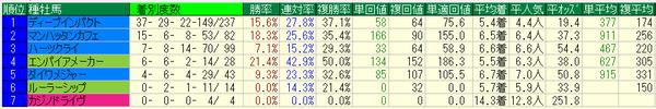 きさらぎ賞2017種牡馬データ