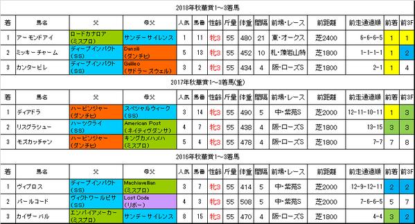 秋華賞2019過去データ