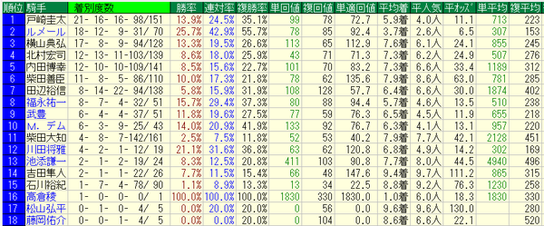 NHKマイルカップ2017騎手データ
