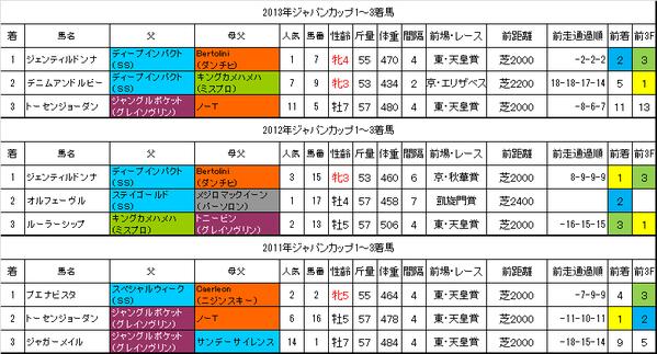 ジャパンカップ2014過去データ