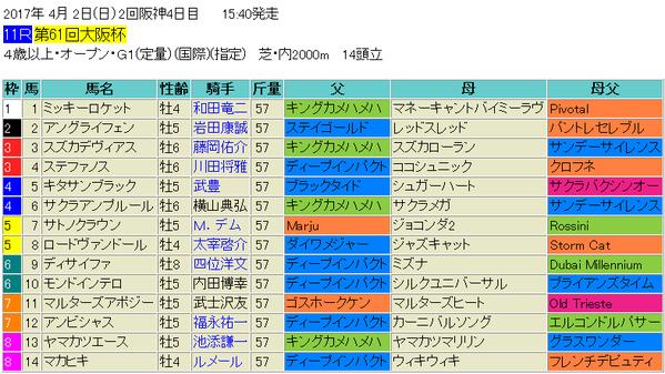 大阪杯2017出馬表