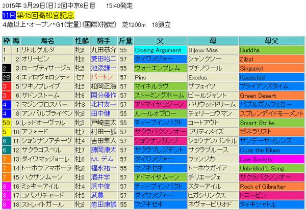 高松宮記念2015出馬表