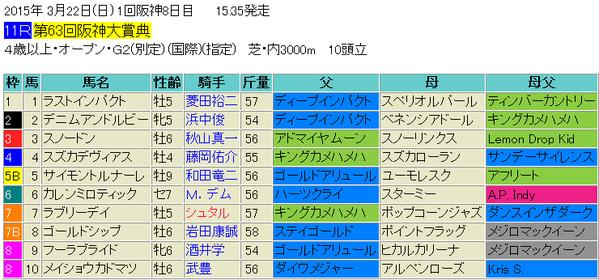 阪神大賞典2015出馬表