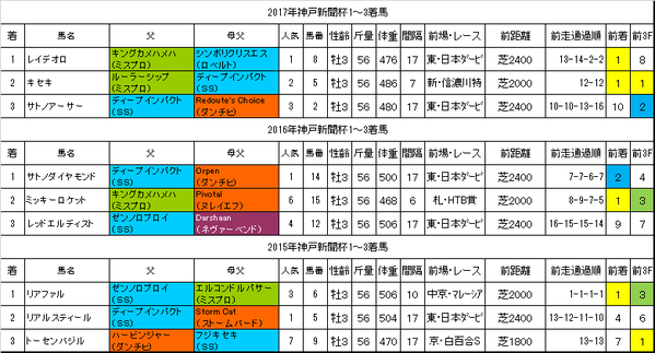 神戸新聞杯2018過去データ