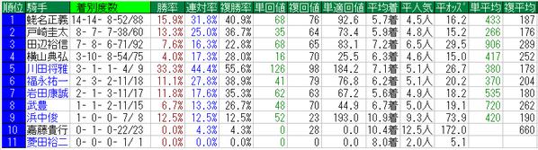 弥生賞2015騎手データ