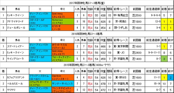 阪神牝馬ステークス2018過去データ