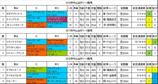 中山金杯2019過去データ