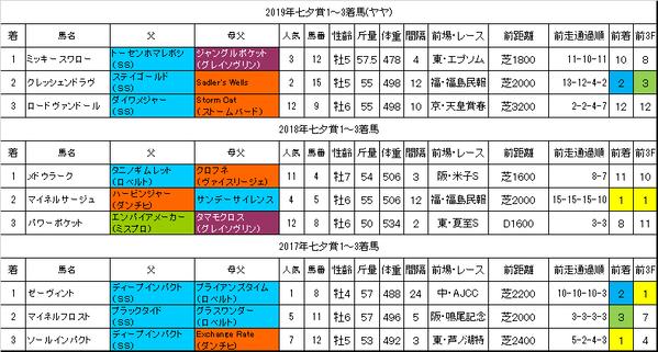 七夕賞2020過去データ