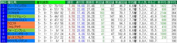 阪神カップ種牡馬データ
