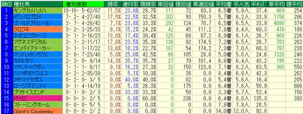 平安ステークス2018種牡馬データ