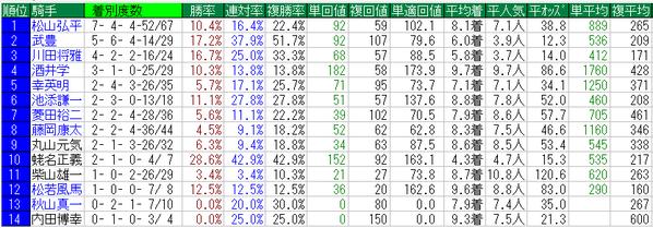 金鯱賞2014騎手データ