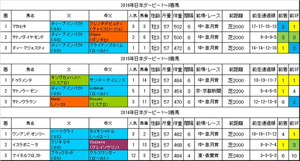 日本ダービー2017過去データ