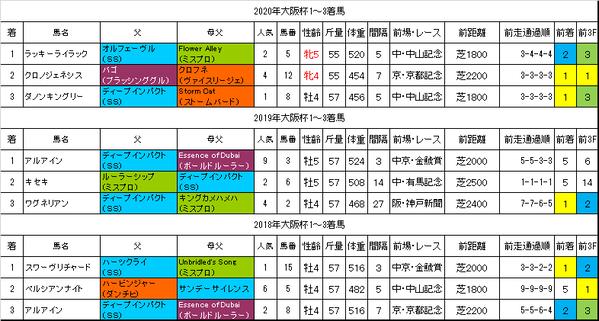 大阪杯2021過去データ