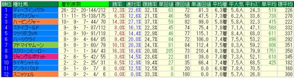 京成杯オータムハンデキャップ2018種牡馬データ