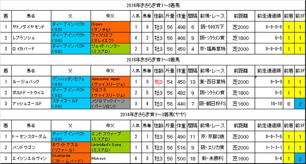 きさらぎ賞2017過去データ
