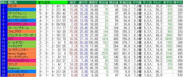 シルクロードステークス2015種牡馬データ