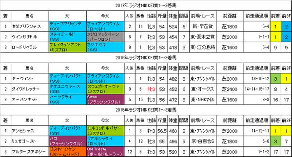 ラジオNIKKEI賞2018過去データ